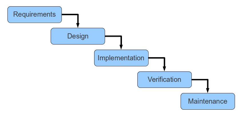 Waterfall model of software development spritecloud for Waterfall phases