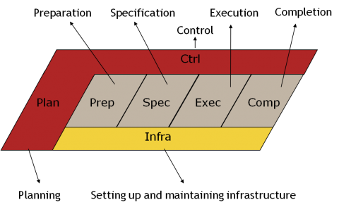 TMAP life cycle control phases