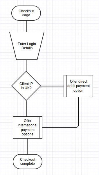 Test workflow chart