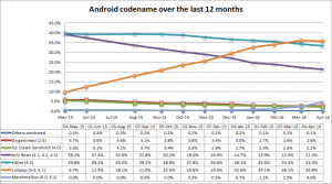 Android codenames over the last 12 months