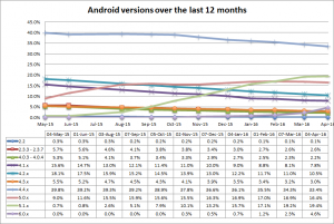 Android versions over the last 12 months