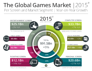 Newzoo_Global_Games_Market_2015_Per_Screen_Segment_V1_Transparent1