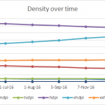 density over time