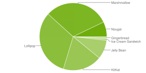 Android statistics chart