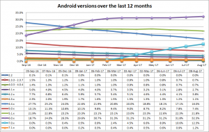 Android versions to consider in 2017.