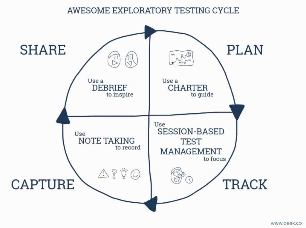 'Awesome Exploratory Testing Cycle' by Simon Tomes