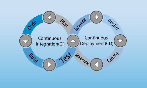 (CI-CD) continuous integration and continuous deployment pipeline