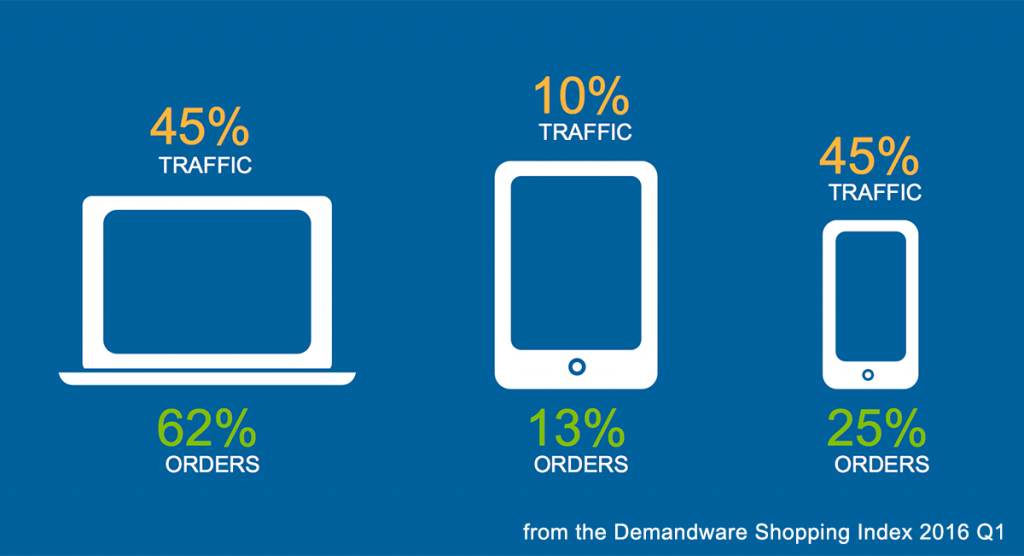 Demandware study 2016: ecommerce traffic and orders by device