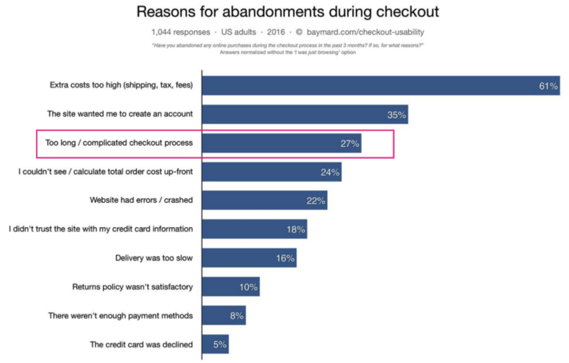 Reasons for cart abandonment