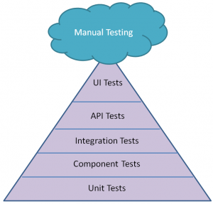 The test pyramind