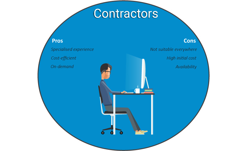 Contractors pros and cons