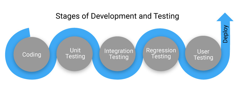 Stages of development and testing