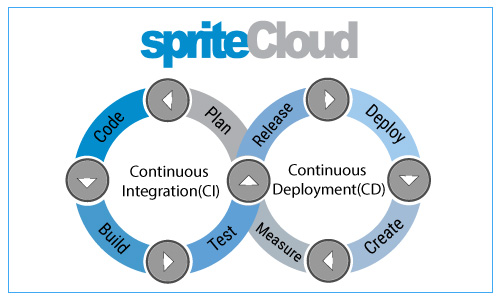 The Continuous Integration and Continuous Delivery (CI/CD) loop