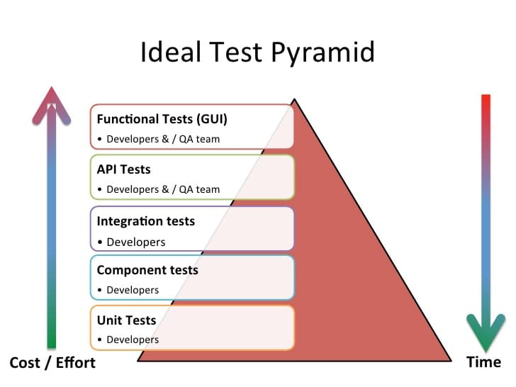 The Ideal Test Pyramid