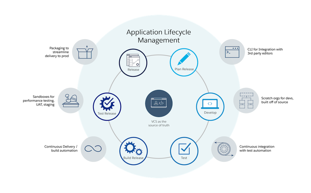 application lifecycle management at salesforce