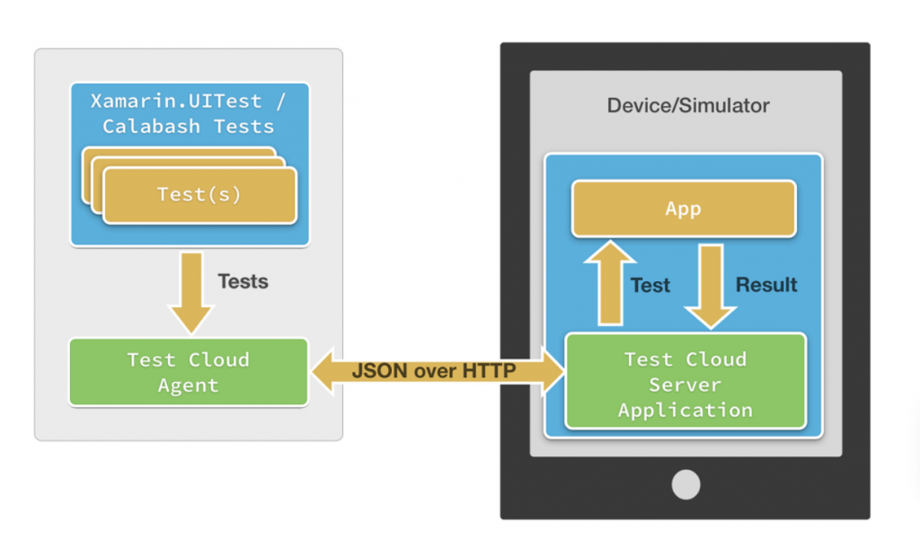 Visual example of how Xamarin.UITest works on devices