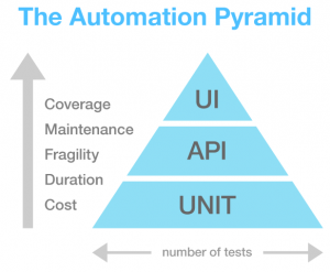 The test automation pyramid